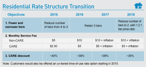 pge residential_rate_transition5
