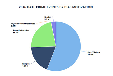 California hate crimes jump for second straight year