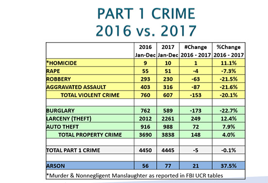 Antioch Police Chief Reports Violent Crime Down 20% in 2017
