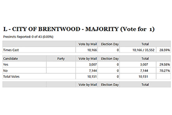 Brentwood Voters Reject Measure L in Early Returns
